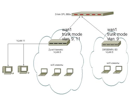 Моя топология сети